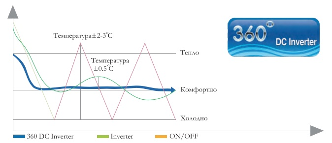 Характеристики инверторного компрессора Neoclima Alaska