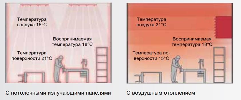 Воспринимаемая температура Zehnder ZIP