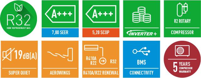 Кондиционер Panasonic Nordic характеристики