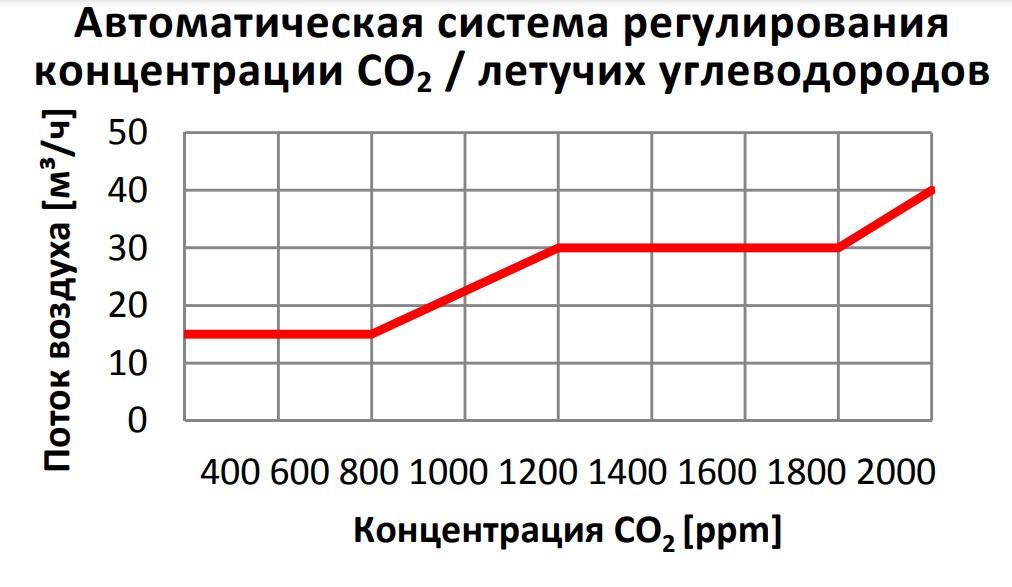 Заводские настройки автоматической системы регулирования концентрации CO2 / летучих углеводородов