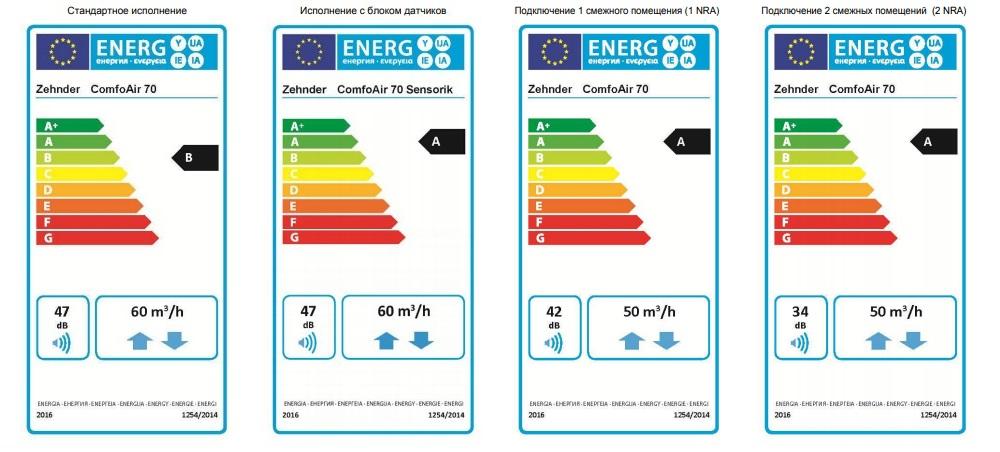 Энергоэффективность Zehnder ComfoAir 70