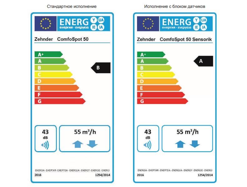 Zehnder ComfoSpot 50 энергоэффективность