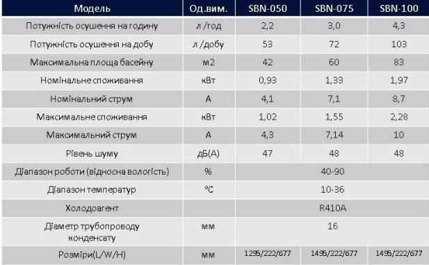 Характеристики Neoclima SBN