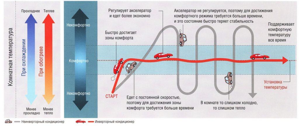Отличие инверторного кондиционера от не инверторного (on/off)